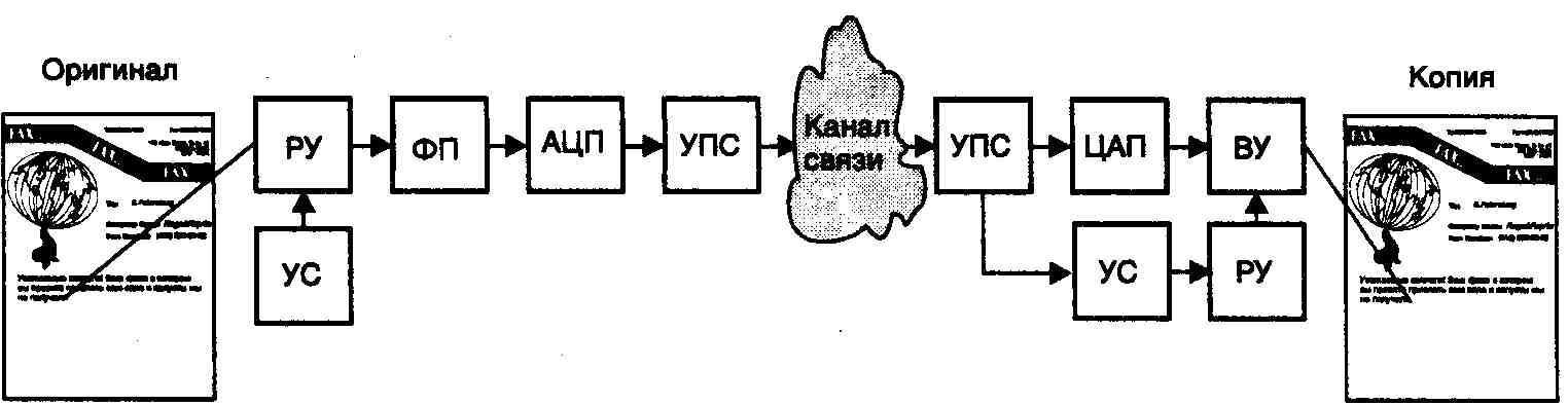 Структурная схема факсимильной