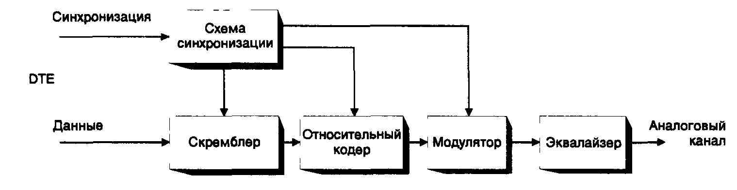 Схема передатчика синхронного
