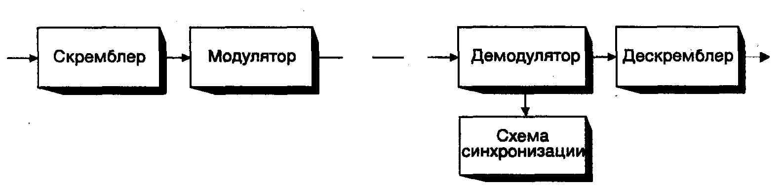 Схема включения скремблера и