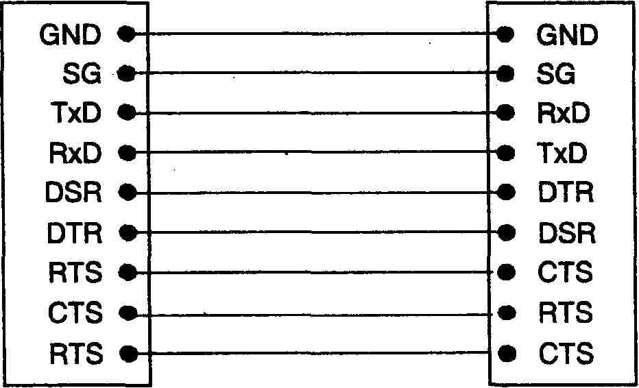 Схема соединения DCE и DTE при