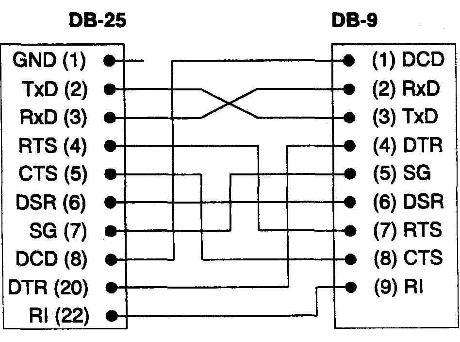 Переходник DB-25 — DB-9